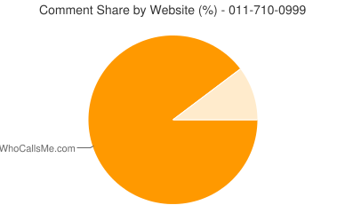 Comment Share 011-710-0999